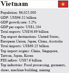 From China to Vietnam for Labor Intensive, Export Driven