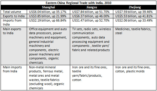 An Introduction to Indian Trade with Eastern China - China