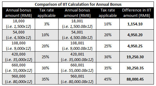 Calculating Individual Income Tax On Annual Bonus In China  China