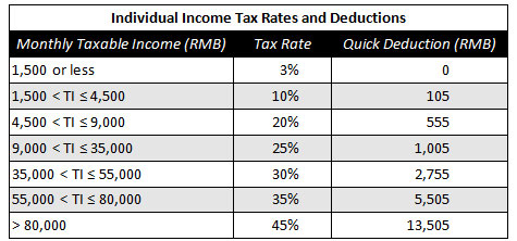 Calculating Individual Income Tax on Annual Bonus in China ...