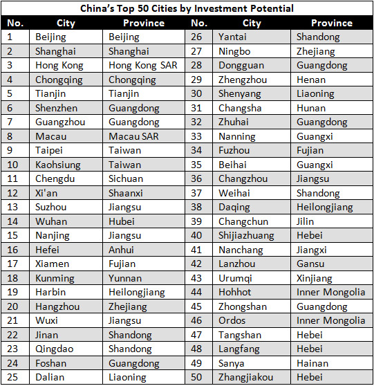 Top 50 Chinese Cities By Investment Potential China