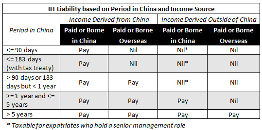 Paying foreign employees in china: individual income tax china.