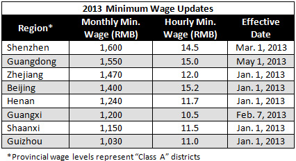 ... , Minimum Wage Increase 2014, Minimum Wage Increase 2013 Georgia