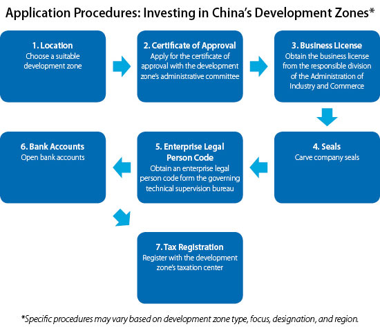 Application-Procedures_Investing-in-China's-Development-Zones