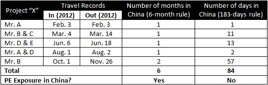 Six-Months-vs-183-Days