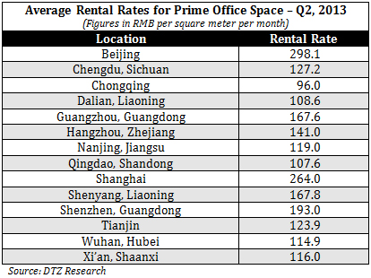 China-Prime-Office-Rental-Prices