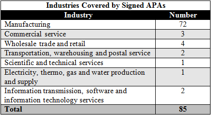Industries-Covered-by-Signing-APAs