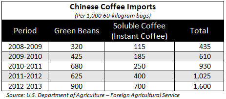 Chinese-Coffee-Imports