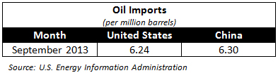 Oil-Imports-chart