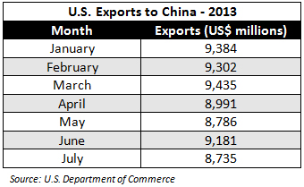 U.S.-Exports-to-China