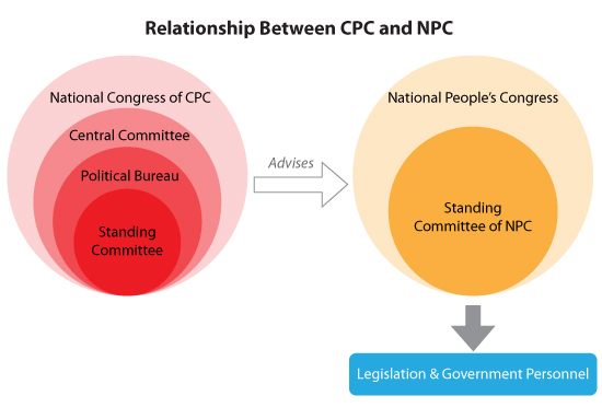 Relationship between CPC and NPC-final-01
