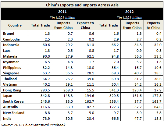 China's Asian Import-Export Figures Indicative of Growing Ties ...