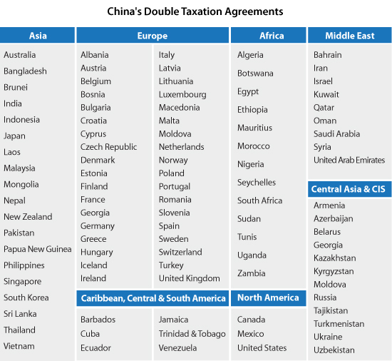Understanding Chinas Double Tax Agreements China Briefing News