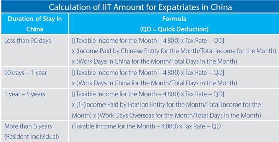 Individual income tax (iit) in china. Part i: the ground rules.