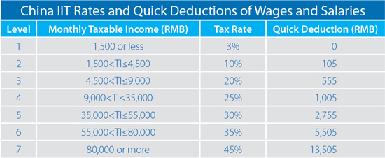 New Withholding Tax Rates 2020.How To Calculate Your 2013 Expatriate Individual Income Tax