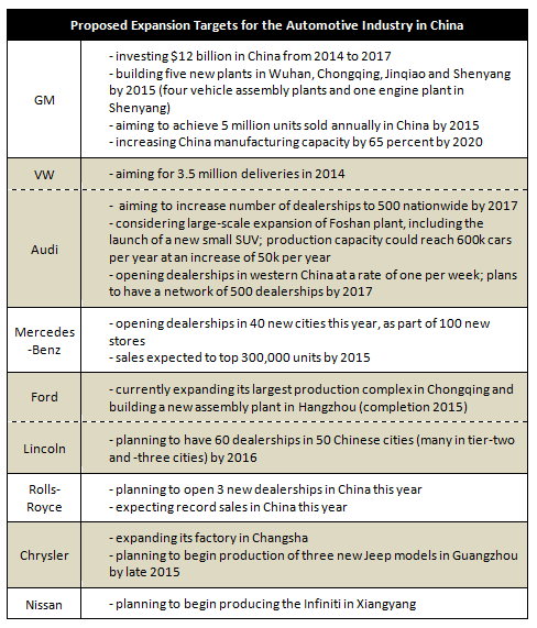 Proposed Expansion Targets for the Automotive Industry in China (2)