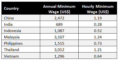 how to work out hourly rate to annual salary