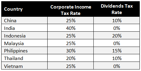 Tax Reform Bill Philippines >> China-ASEAN Wage Comparisons and the 70 Percent Production Capacity Benchmark - China Briefing News