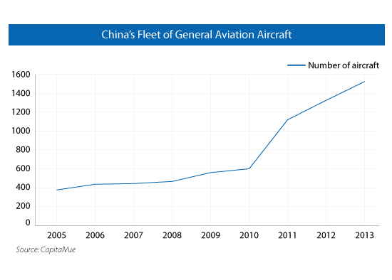 Investing in China's Aerospace and Aviation Industry ...