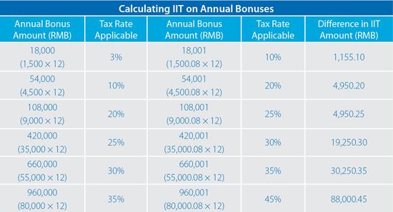 Annual bonus charts-1