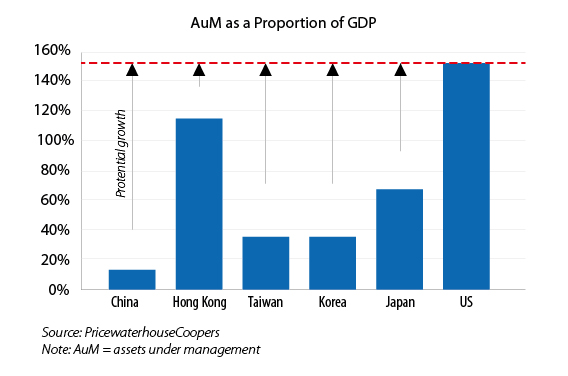 AuM as a Proportion of GDP (1)