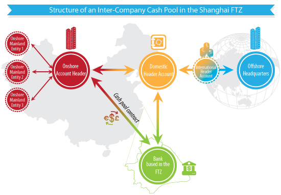 Cash pooling in the Shanghai FTZ