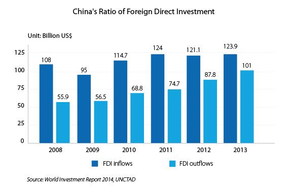 China FDI ratio