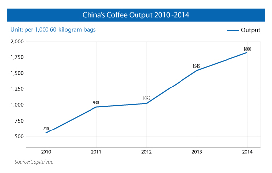 Second Cup? China's Coffee Industry Revisited