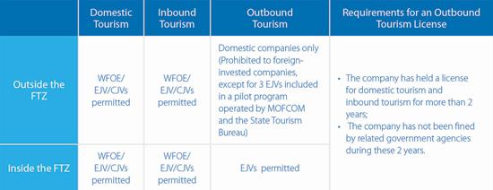 OutboundTourism (2)