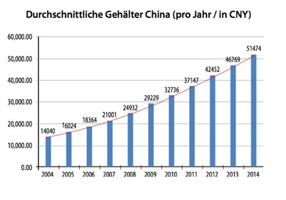 Durchschnittseinkommen China