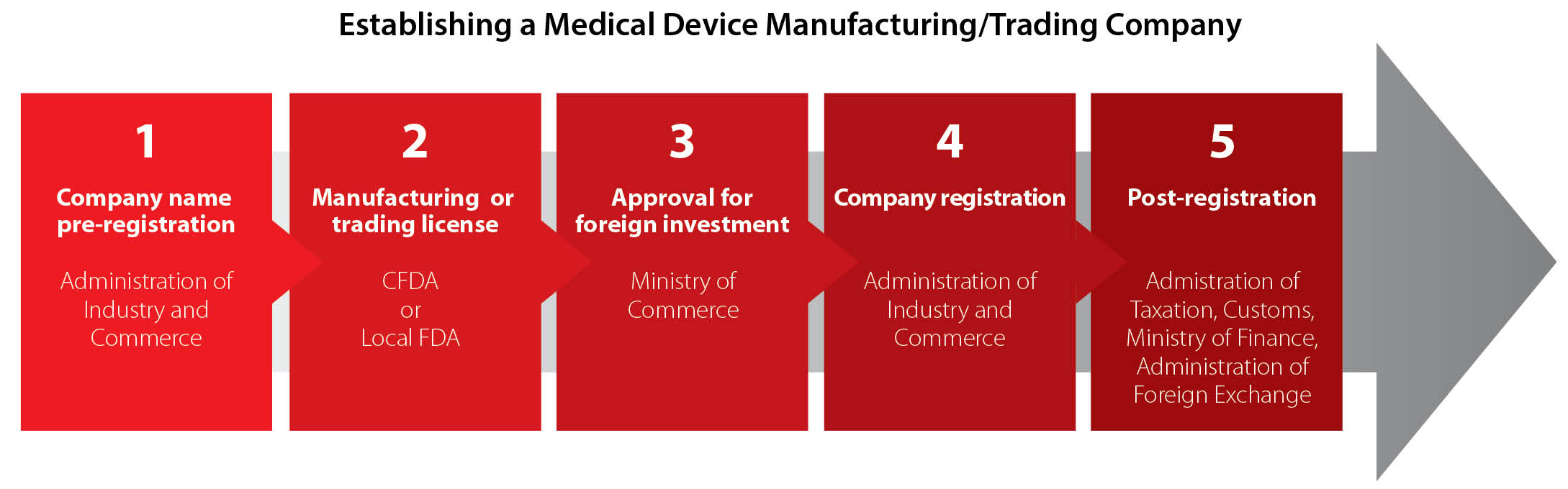Investing in China's Medical Device Industry, Part 2 ...