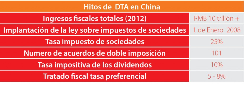 Hitos de  DTA en China
