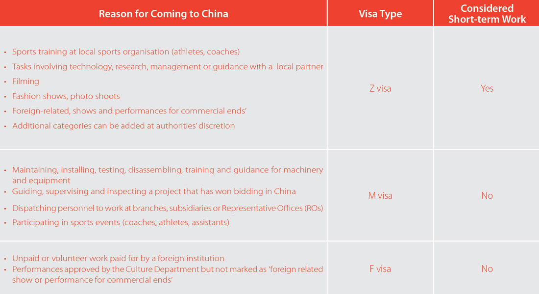 Additional Visa Requirements for Short Term Work in China - China ...
