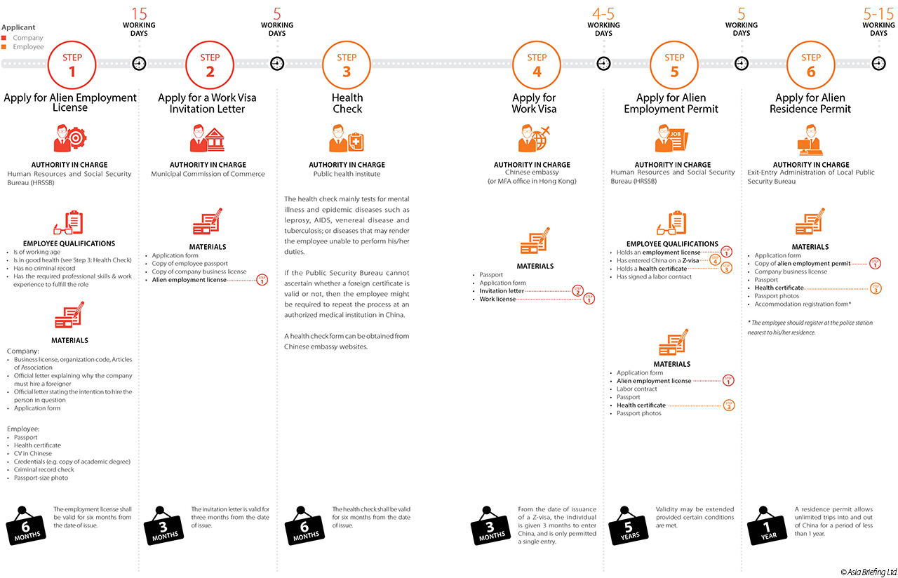 Employing foreign nationals in china visa procedures china cb 2014 12infographic6 1280 stopboris Gallery