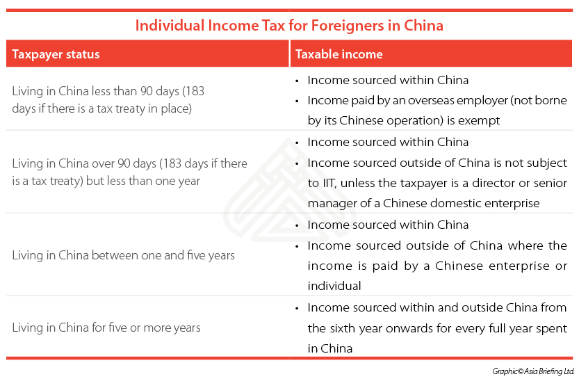 Paying Foreign Employees In China Individual Income Tax China