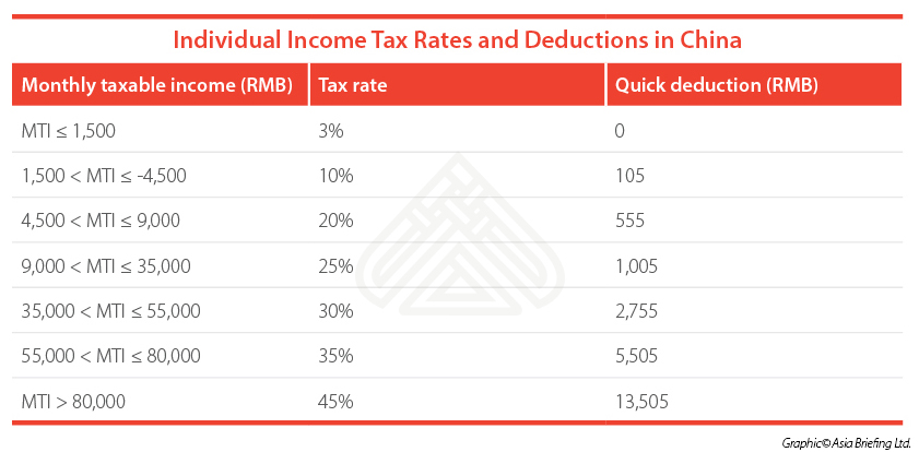 Paying Foreign Employees in China: Individual Income Tax - China