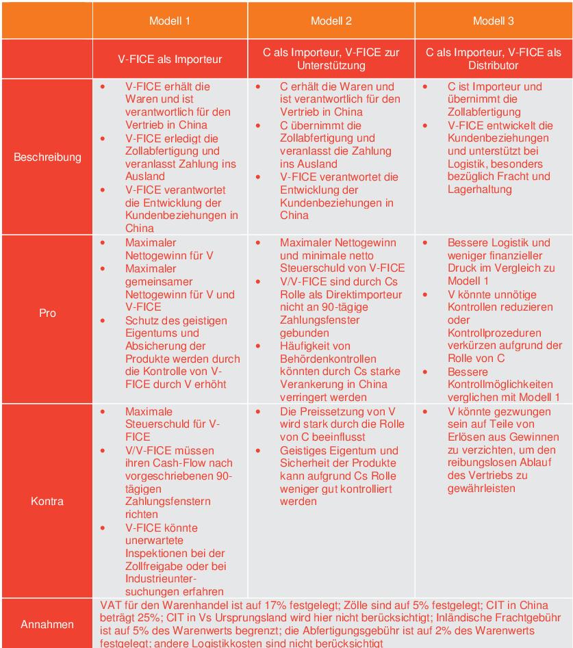 Tabelle II