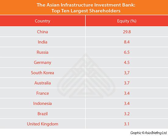 Shareholder Structure AIIB
