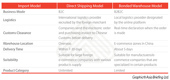 crossborder ecommerce zone model