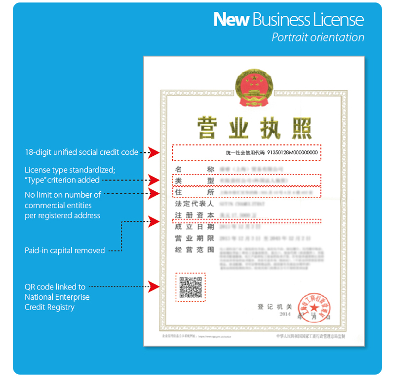 business license three in one