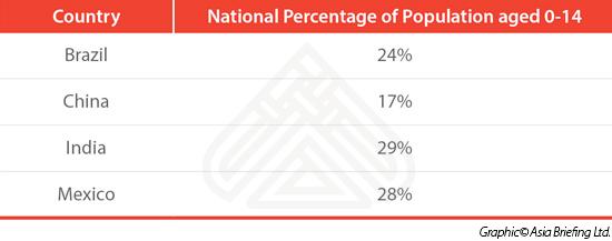 population 0-14