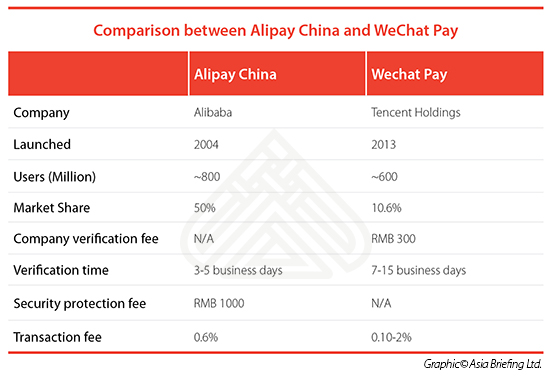Accessing China's Third Party Mobile Payments Market: A