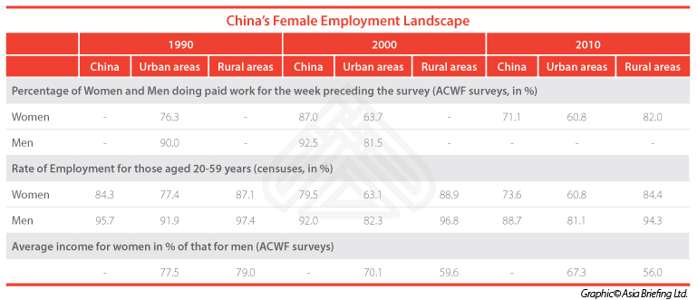 China's female employment (2)