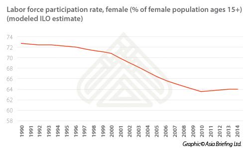 Labor force participate rate female (2)