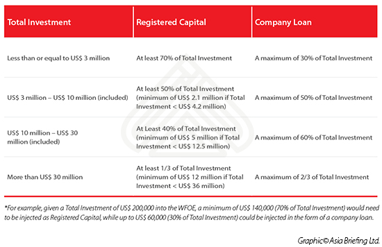 China Registered Capital Graph 2