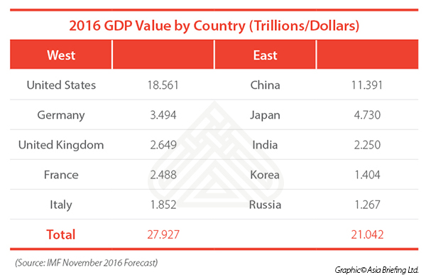 2016 GDP table