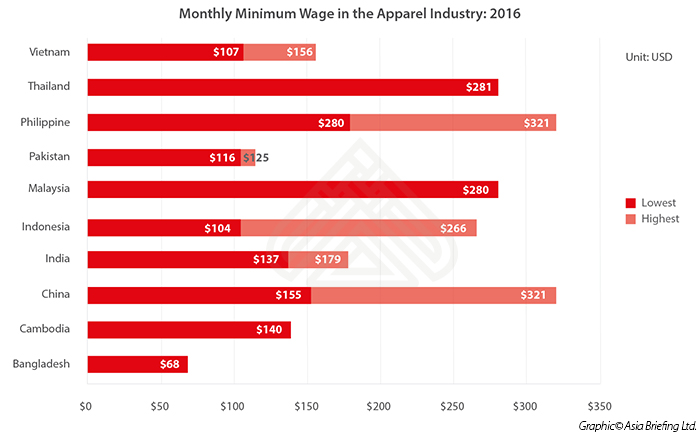 Apparel industry minimum wage