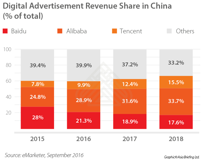 Digital advertisement revenue share in China