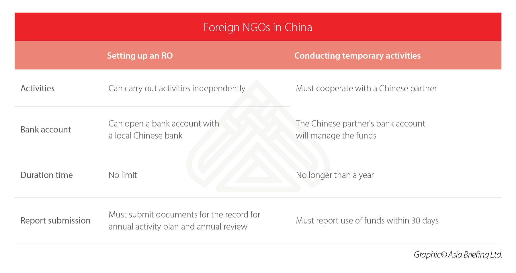Setting Up a Foreign NGO in China - China Briefing News