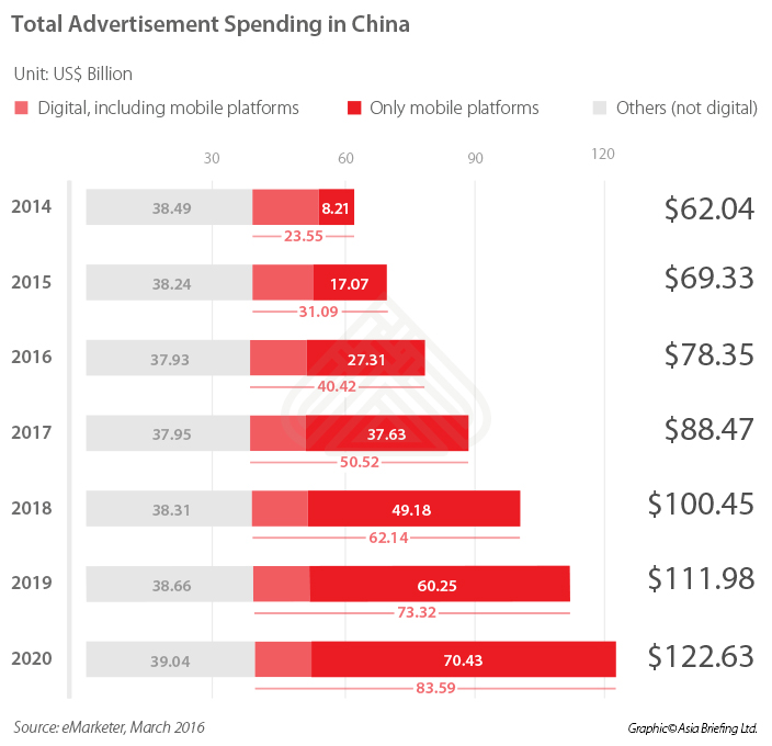 Total advertisement spending in China